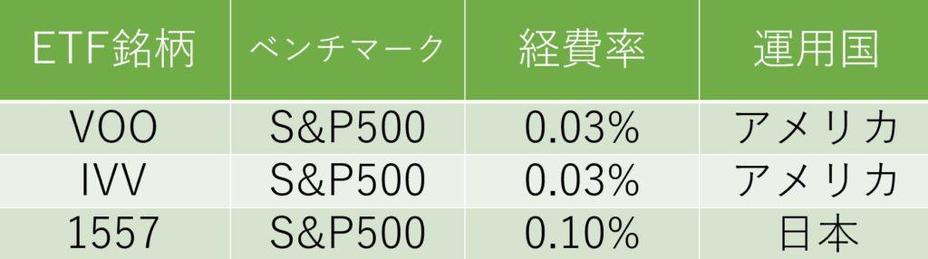経費率ETF