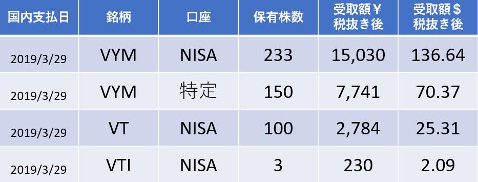 配当金受領履歴2019.3