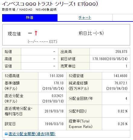 QQQ配当金履歴