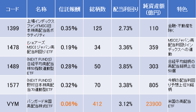 5種ETF比較