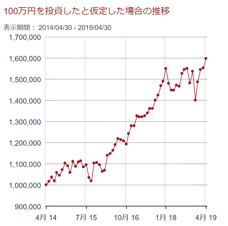20190430VYM100万円投資したとした時の推移