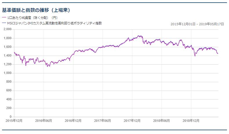 基準価額と指数の推移