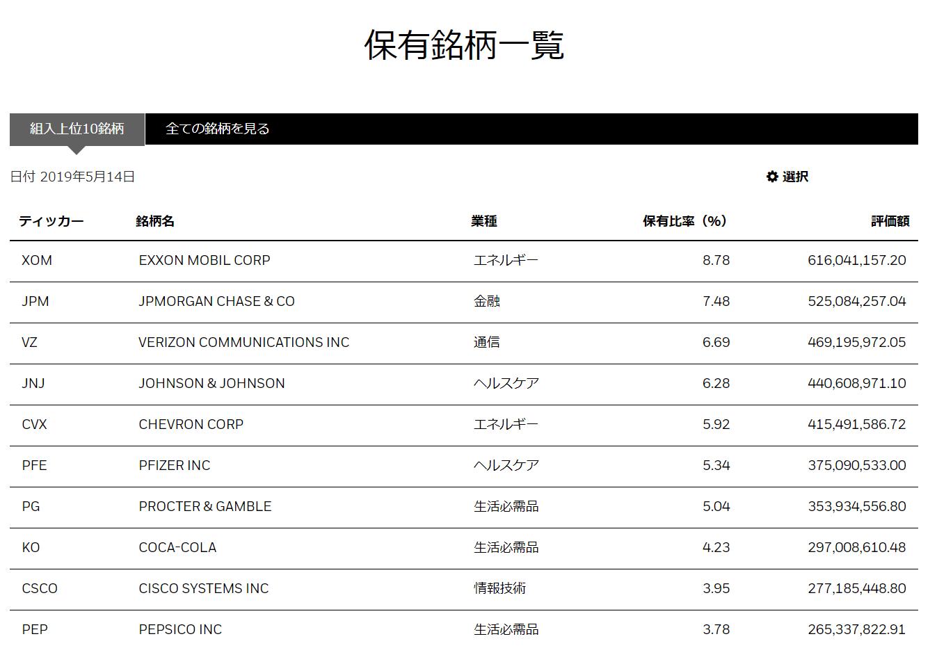 20190515HDV保有銘柄