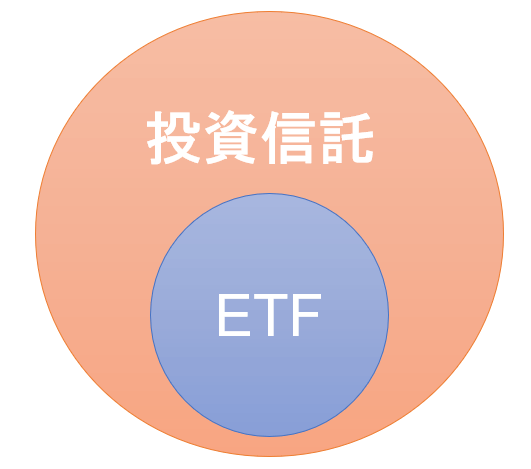 投信はETFの一部
