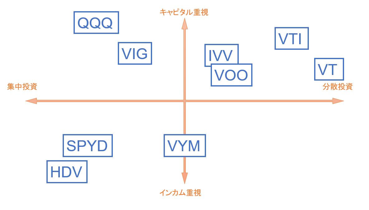 主要ETF表