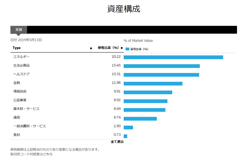 20190515HDV資産構成