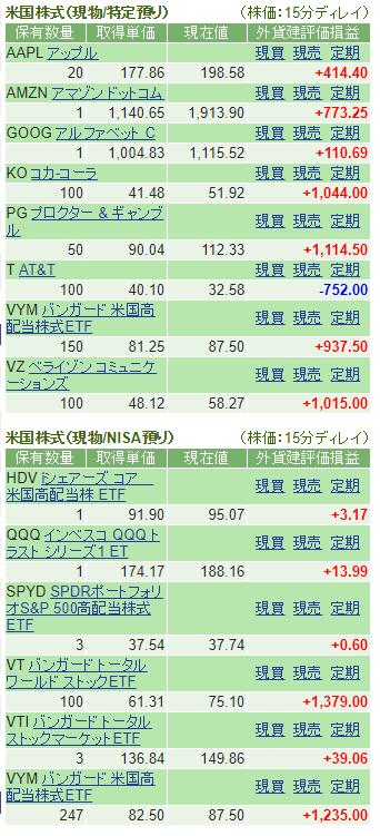20190625 米国株資産状況