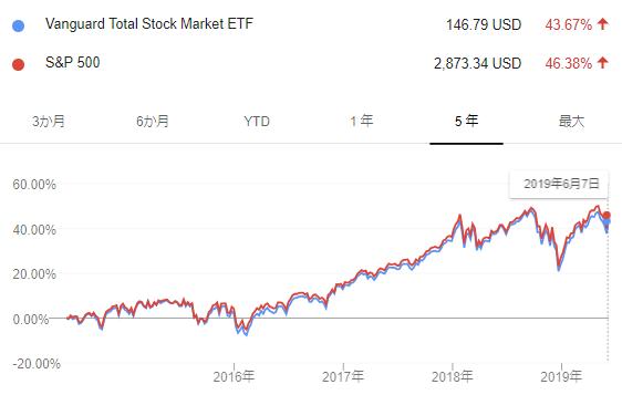 VTI SP500過去5年比較チャート2019.6