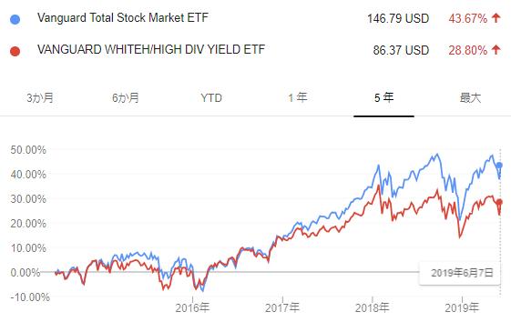 VTI VYM比較チャート2019.6