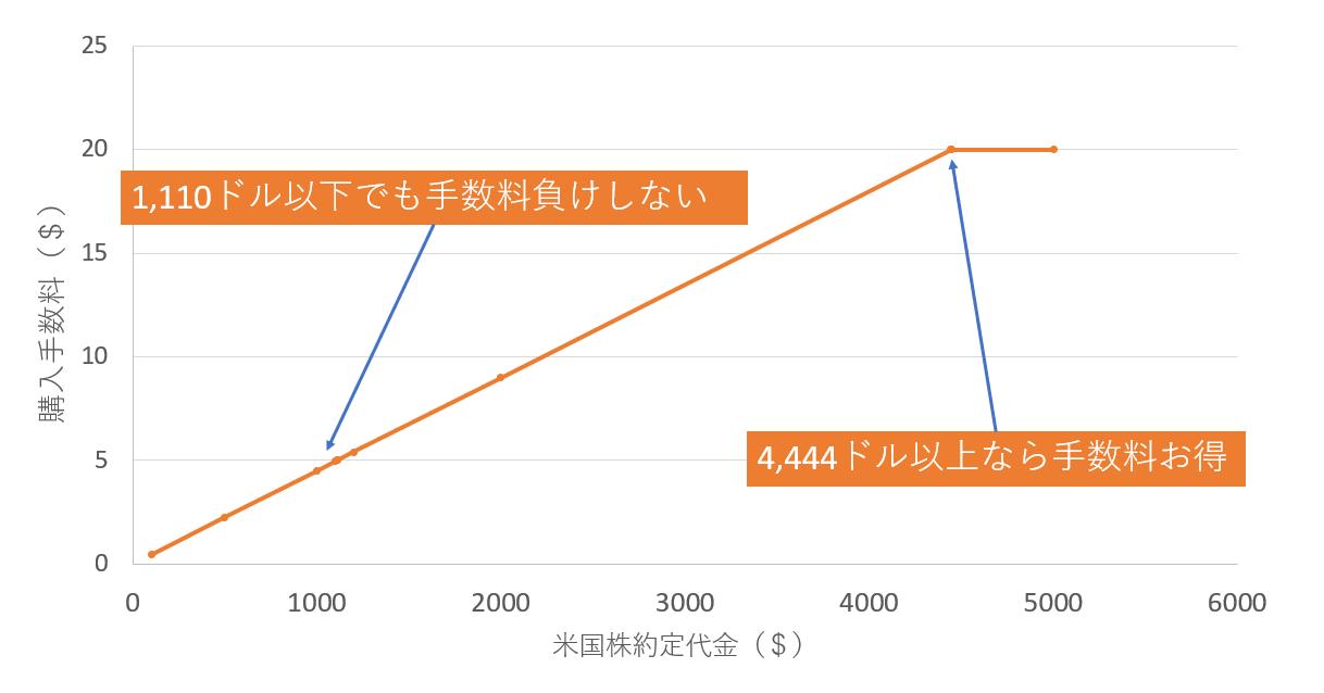 今後の手数料一覧グラフ