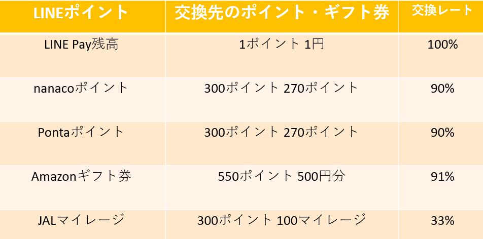 交換レート