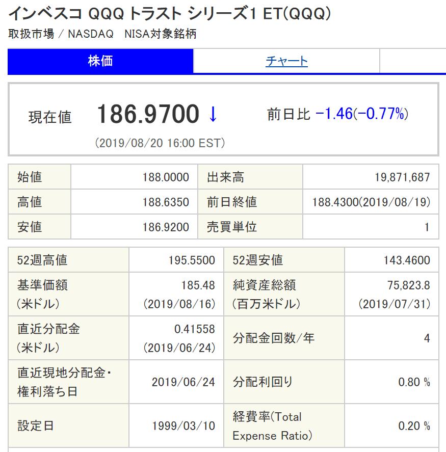 QQQ株価