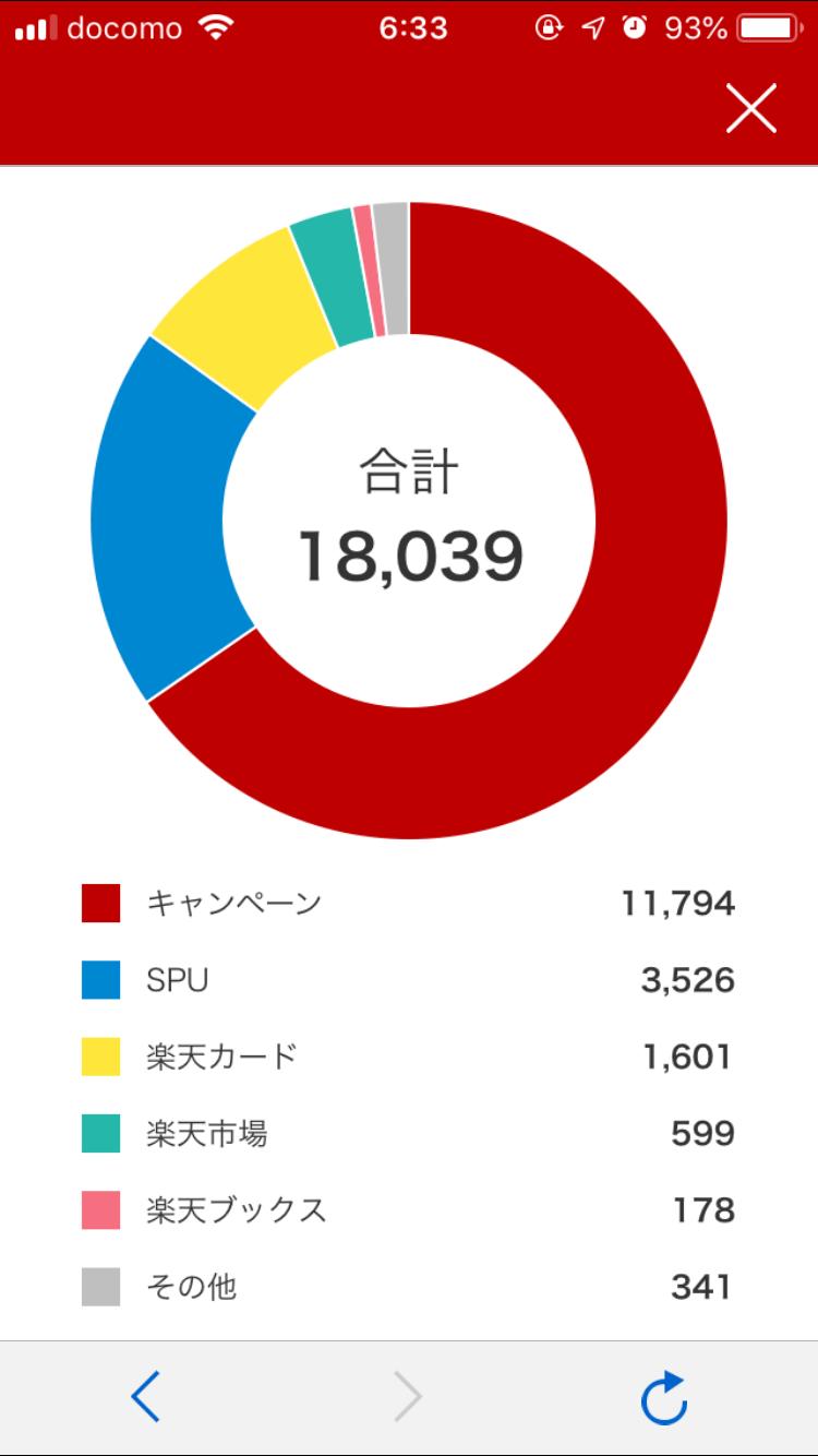 201907楽天スーパーポイントゲット