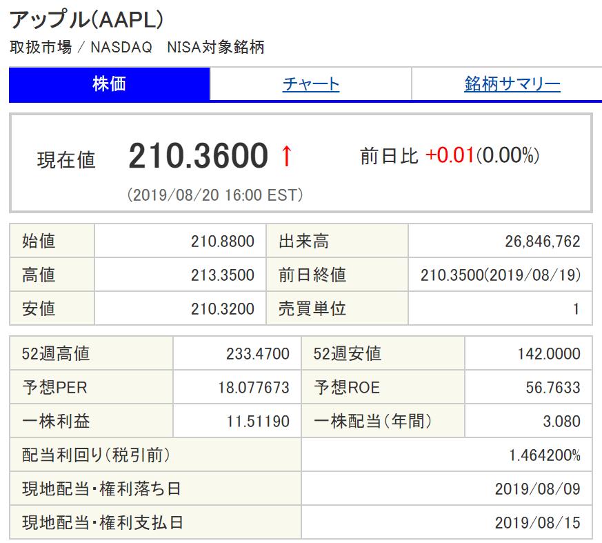 AAPL.株価