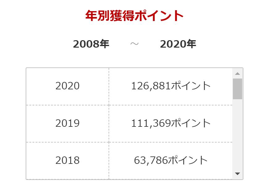2020年獲得ポイント
